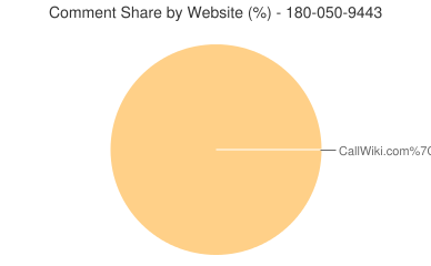 Comment Share 180-050-9443